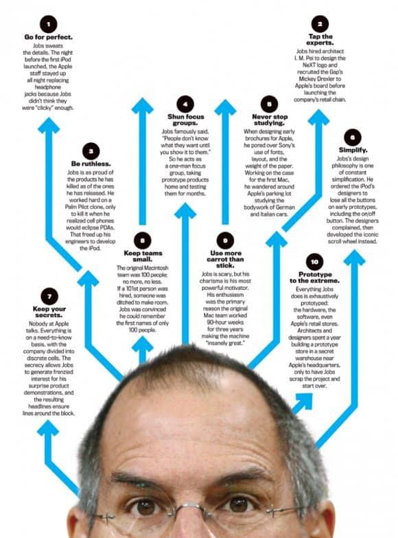 2 steve jobs infographic 18 Stunning Steve Jobs Infographics