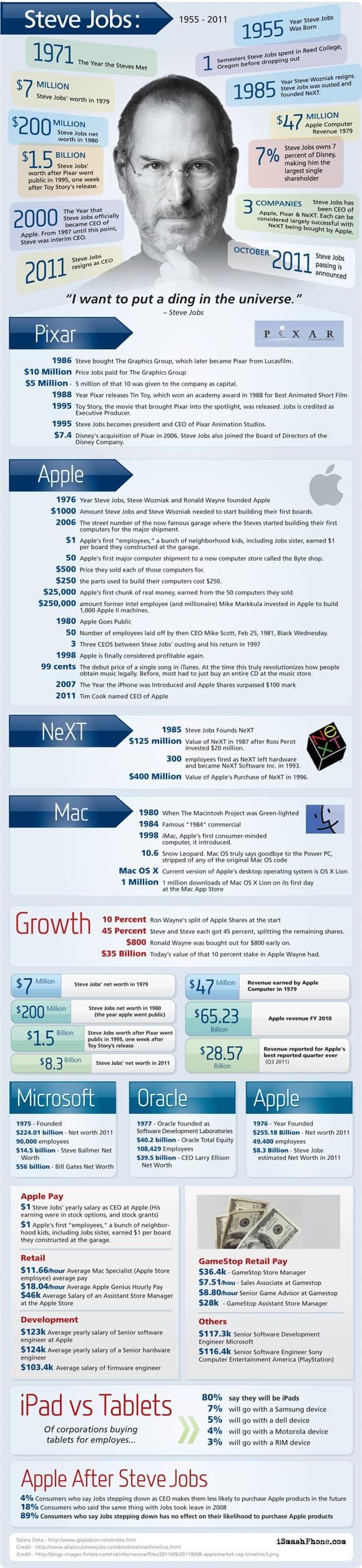 7 steve jobs infographic 18 Stunning Steve Jobs Infographics