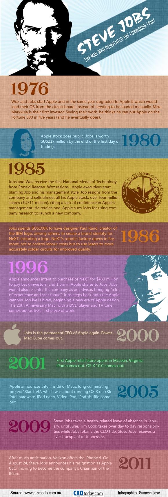 9 steve jobs infographic 18 Stunning Steve Jobs Infographics