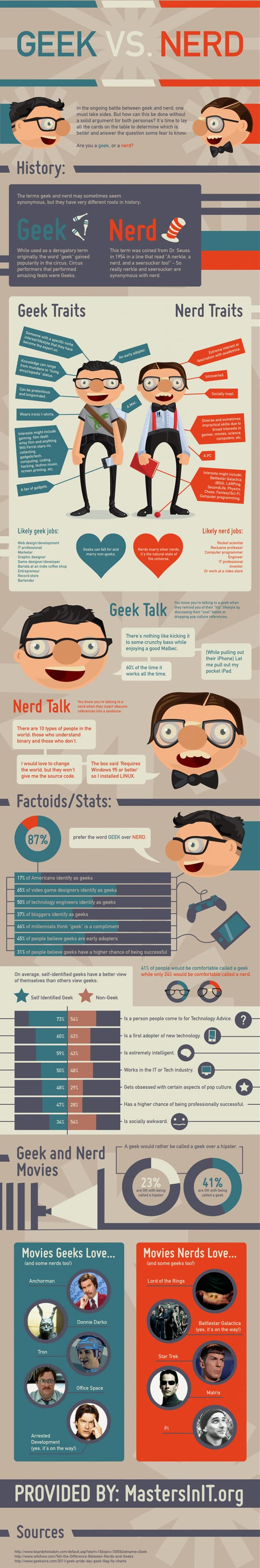 geek nerd infographic small Geek vs Nerd (Infographic)