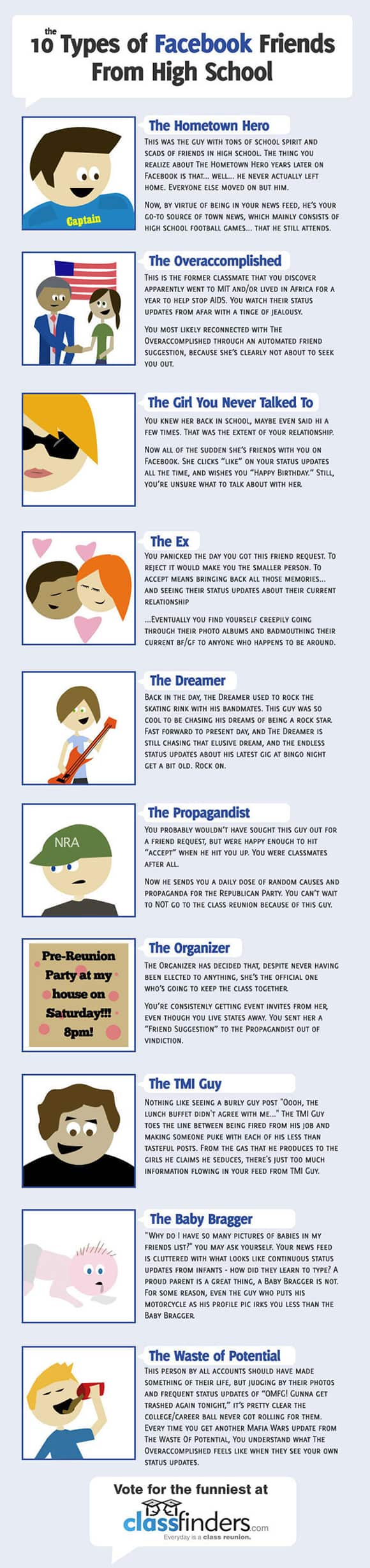 the types of facebook friends 10 Types of Facebook Friends [Infographic]