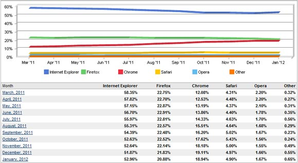 Browser market share First Time in History   Chrome Loses Browser Market Share!