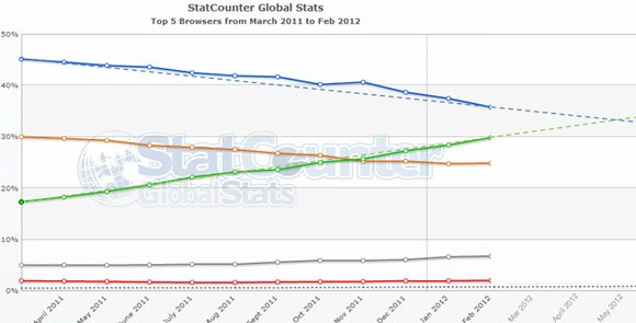 Chrome IE Share Prediction Chrome Surpasses IE Market Share for the First Time in History!
