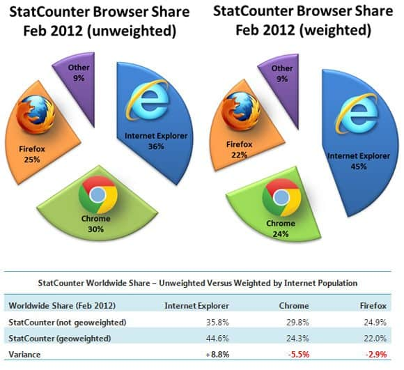 StatCounte Share Chrome Surpasses IE Market Share for the First Time in History!