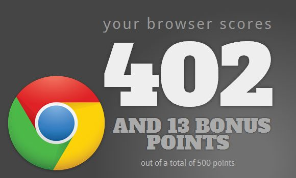 Google Chrome HTML5 Test Score Image1 Maxthon Browser Beats Chrome and Tops HTML5 Test!