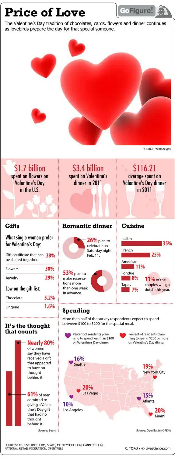 VALENTINE LOVE PICTURES IN INFOGRAPHIC