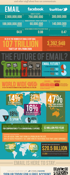Is E-Mail Dead? [infographic]
