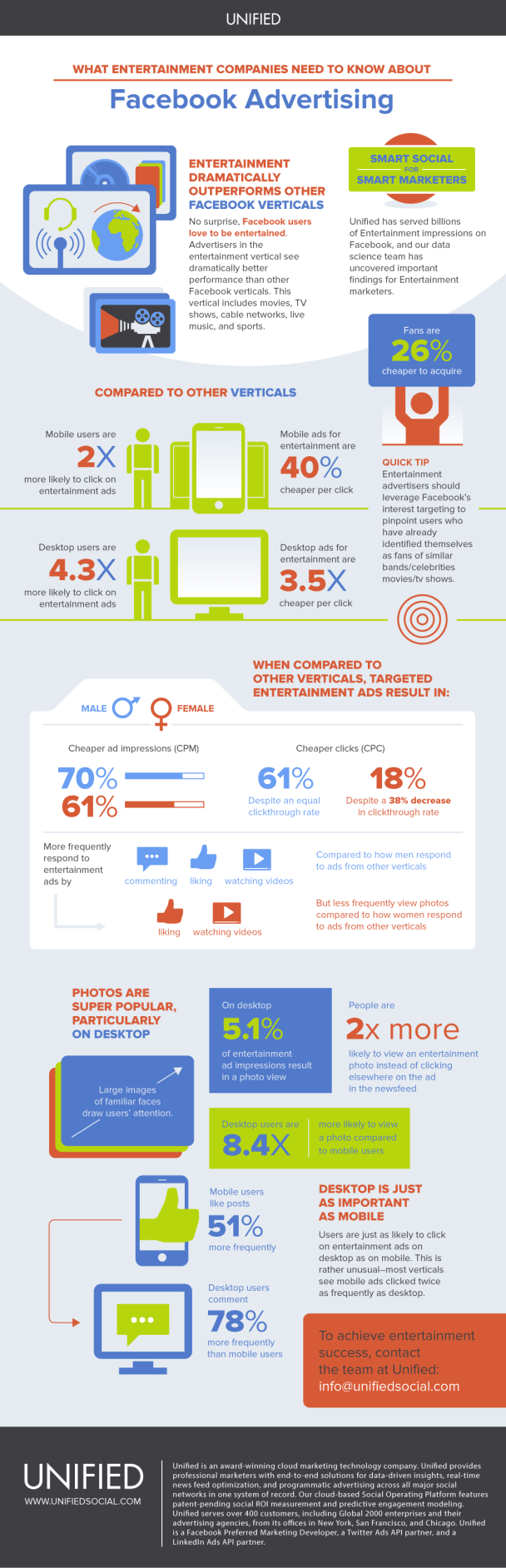 entertainment industry facebook advertising benchmarks What entertainment companies need to know about Facebook Advertising