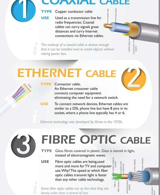 Cables Explained