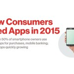 23% of smartphone owners made a purchase with an app for the first time last year