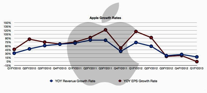 Apple Chart Cover