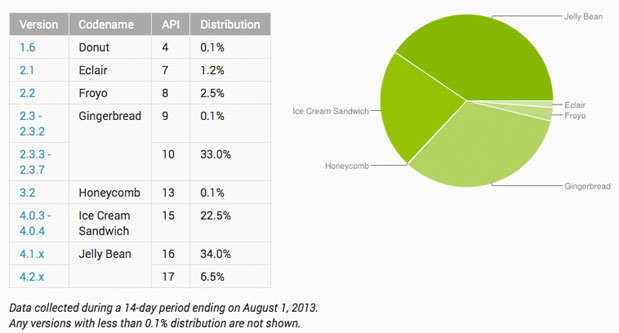 Android Distribution 2013