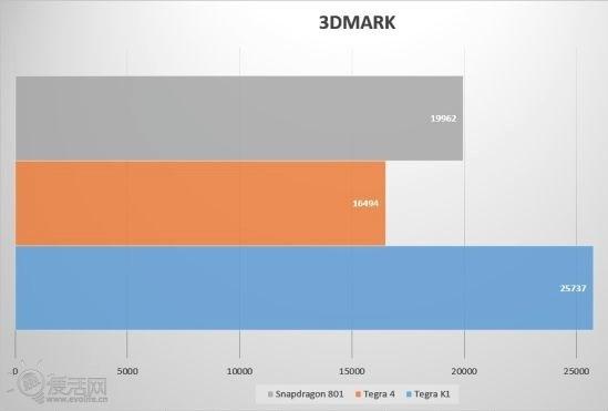 NVIDIA Tegra K1 vs Qualcomm Snapdragon 801