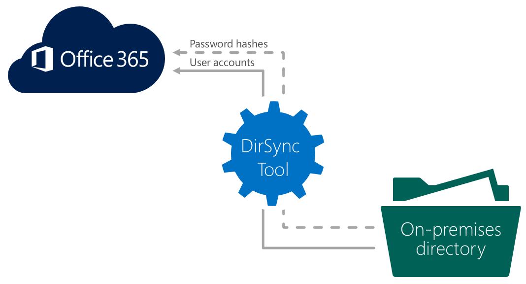 office-365-dirsync-tool