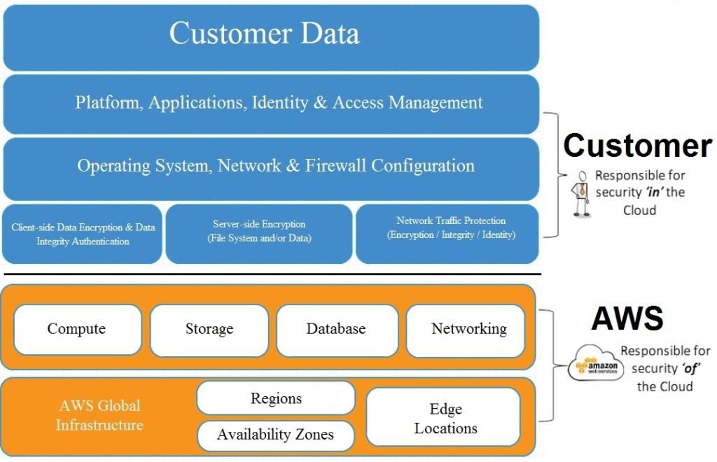 customer-data-aws