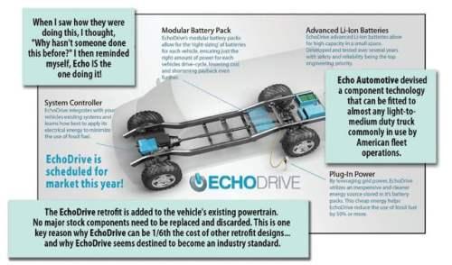 How EchoDrive works