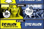 facebook vs Snapchat infographic