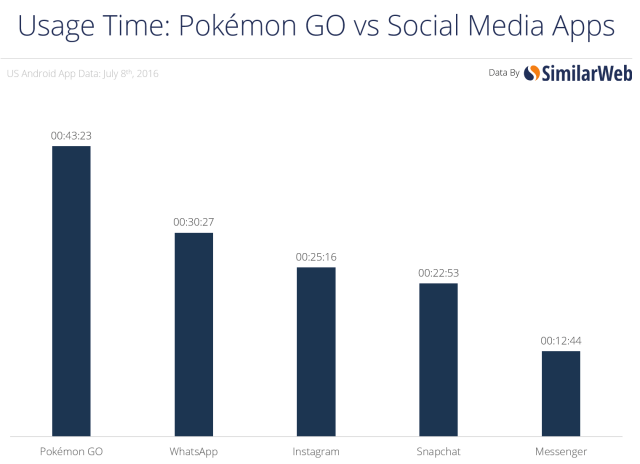Pokemon GO vs Social media apps
