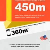 Apple vs. Samsung - The Battle for China [Infographic]
