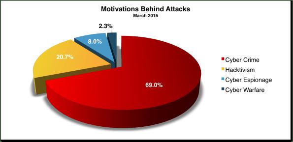 Cyber Attacks statistics India