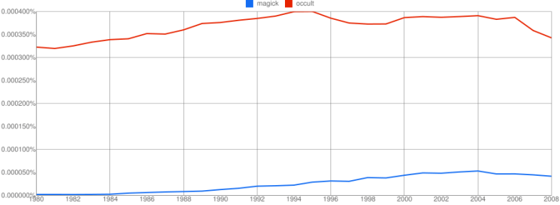 occult vs. magick NGram