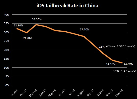 iosjailbreakratechina2013
