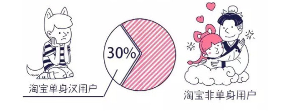 30% of Taobao users are single (Image credit: Alibaba Group)