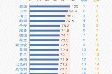 The world's top 20 countries for innovation, China in red (Image credit: CASTED)