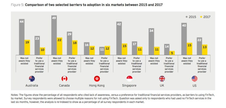 Changing perceptions of fintech (Image credit: EY)