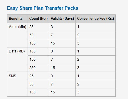 idea easy share transfer pack