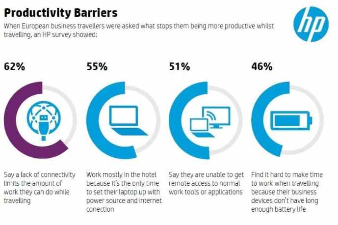 hp mobile working challenges2 HP Survey Reports Business Travellers Rely on 'Just in Time' Working. [Infographic]