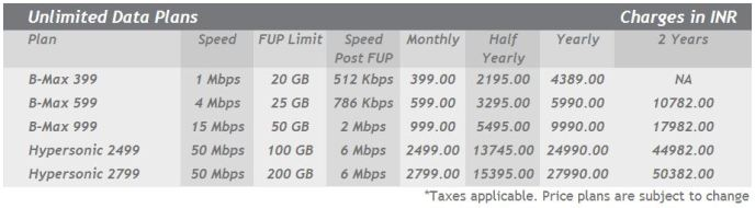 beam fiber internet tariff 2013