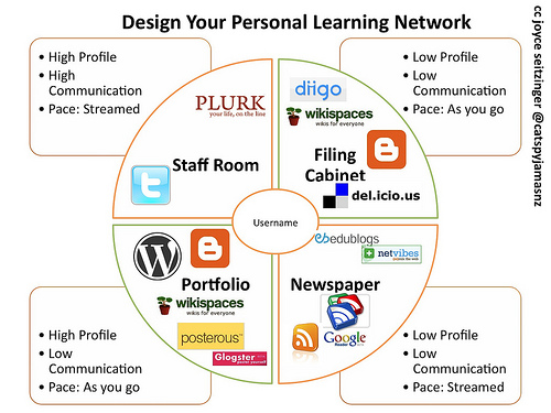 Cultivate your Personal Learning Network