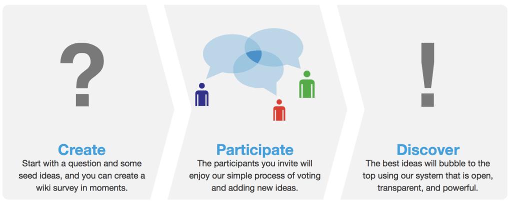 create, participate, discover