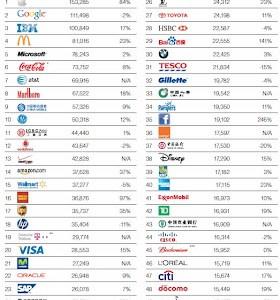 Apple Tops Google As World's Most Valuable Brand – Fvorite Women Brand