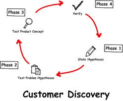 What Is Customer Discovery?