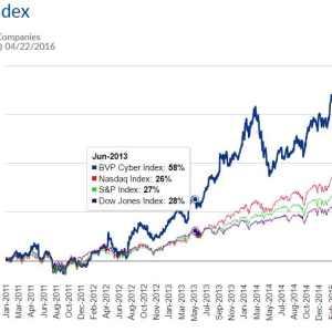Bessemer Venture's 'Cyber Index' Outperforms Nasdaq, Dow Jones, S&P 500