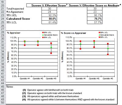 MSA Attribute Gage R&R Study in Microsoft Excel