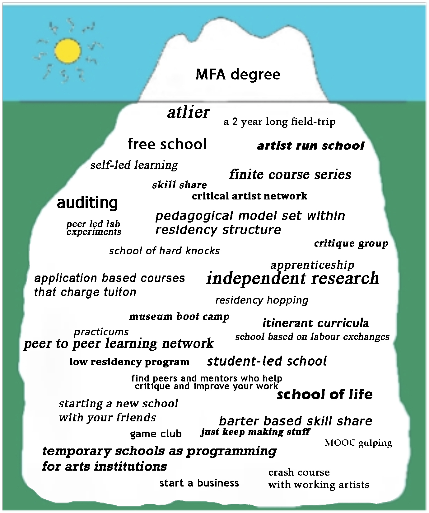 If Artists Could Audit A Case For Class Pass Temporary Art Review The Current Stays Same Everywhere In Series Circuit Iceberg Alternative School
