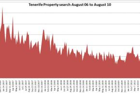 What is a happening with Tenerife property prices – rising or falling?
