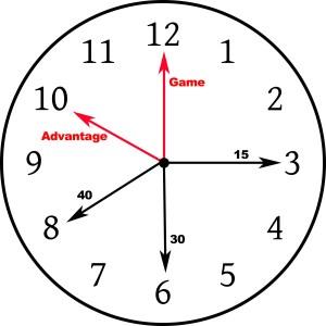 score-clock