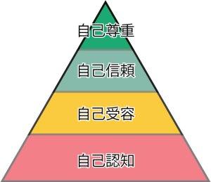 セルフイメージピラミッド