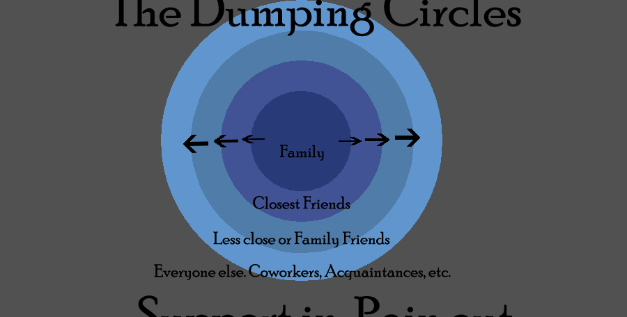 Dumping Circles