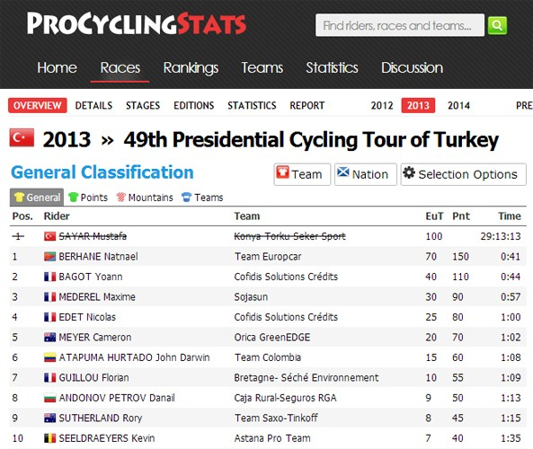 Amended. Position of winners of the 49th Presidential Tour of Turkey