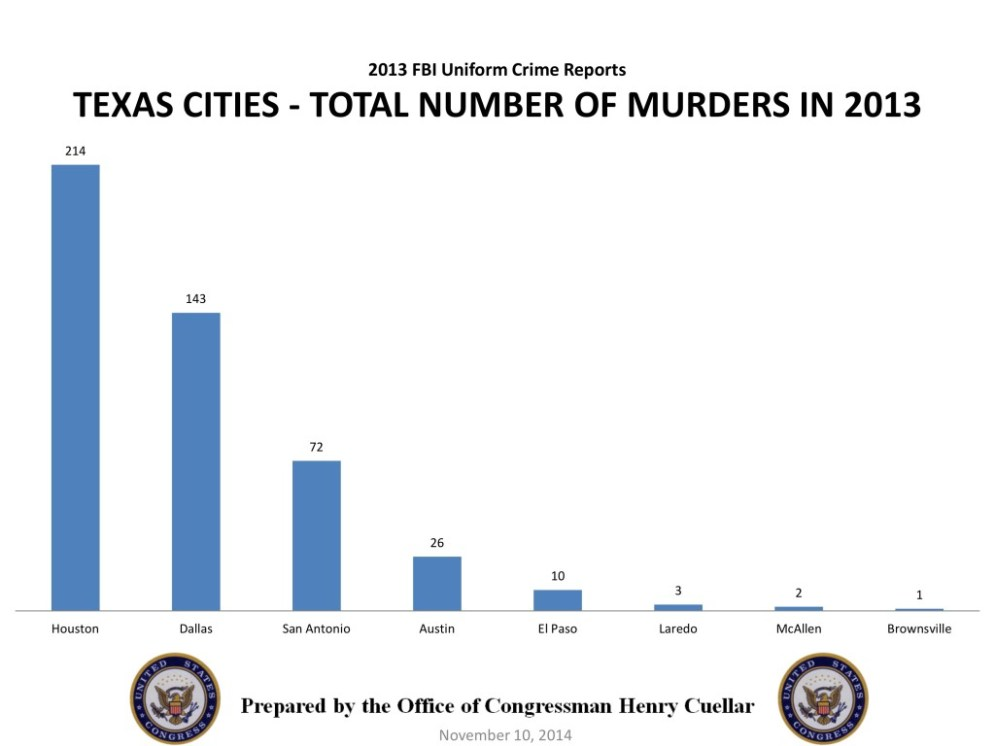 top 10 cities most homicides 2013
