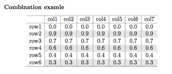 Highlight table rows columns with color texblog for Table in latex
