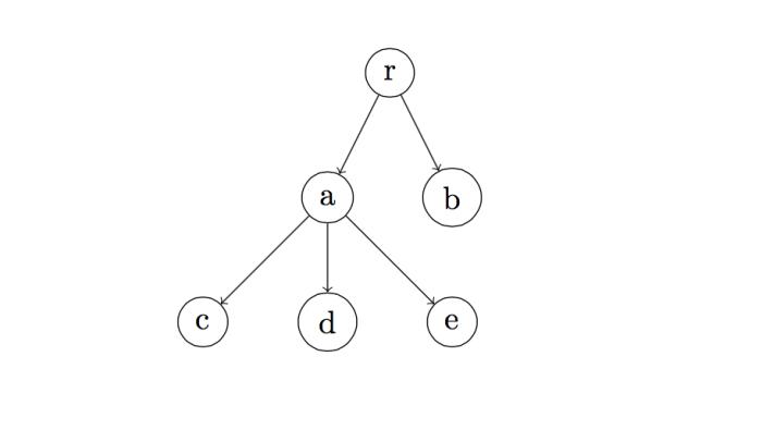 level-2-tree-latex