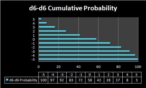 d6-d6-Cumulative-Probabilit