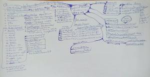 mindmap - แผนที่ความคิด