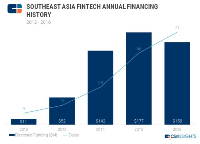 Southeast-Asia-Investment-Fintech-768x554